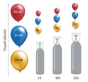 Heelium- kulu õhupalli kohta
